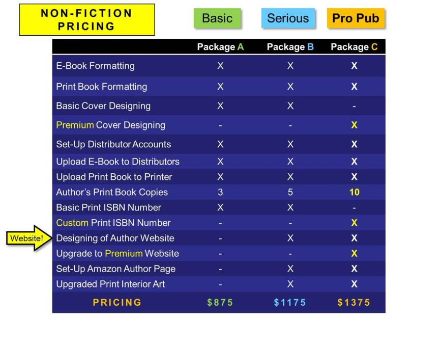 Package Pricing Chart- Non-Fiction
